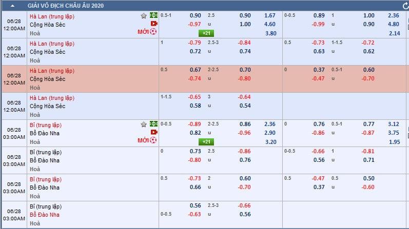 Tỷ lệ kèo nhà cái, Hà Lan vs CH Séc, Bỉ vs Bồ Đào Nhà, tip bóng đá, pro vip