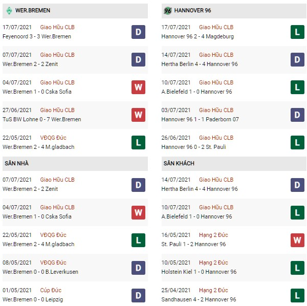 Phong độ Werder Bremen vs Hannover 96