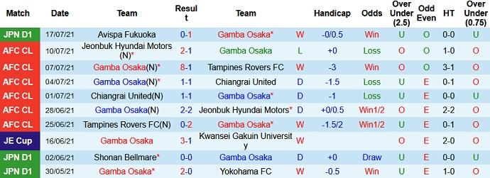 Nhận định, soi kèo Gamba Osaka vs Vissel Kobe, 17h00 ngày 21/7 - Ảnh 2