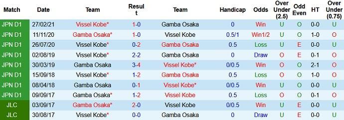 Nhận định, soi kèo Gamba Osaka vs Vissel Kobe, 17h00 ngày 21/7