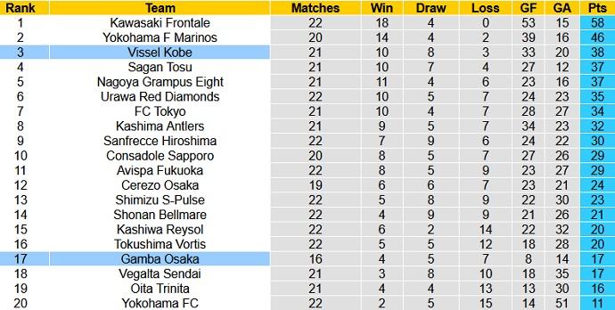 Nhận định, soi kèo Gamba Osaka vs Vissel Kobe, 17h00 ngày 21/7 - Ảnh 1