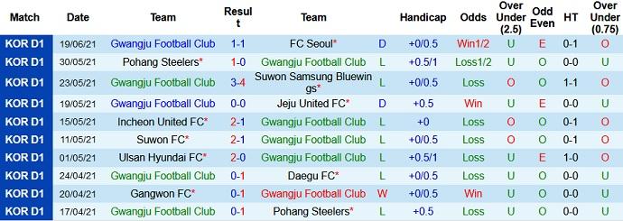 Nhận định, soi kèo Gwangju vs Gangwon, 18h00 ngày 21/7 - Ảnh 2