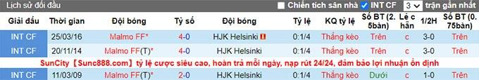 Nhận định, soi kèo Malmo vs HJK Helsinki, 0h ngày 22/7 - Ảnh 3