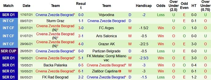 Nhận định, soi kèo Kairat Almaty vs Crvena Zvezda, 21h00 ngày 21/7 - Ảnh 3