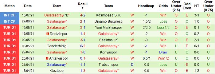Nhận định, soi kèo PSV vs Galatasaray, 2h ngày 22/7 - Ảnh 2