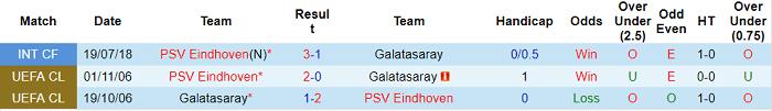 Nhận định, soi kèo PSV vs Galatasaray, 2h ngày 22/7 - Ảnh 3