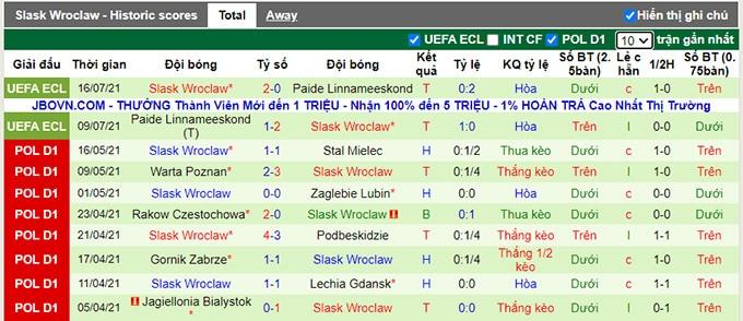 Nhận định, soi kèo Ararat Yerevan vs Slask Wroclaw, 20h ngày 22/7 - Ảnh 2