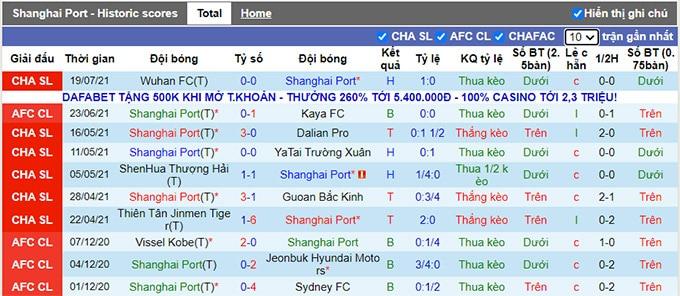 Nhận định, soi kèo Shanghai Port vs Hebei, 17h30 ngày 22/7 - Ảnh 1