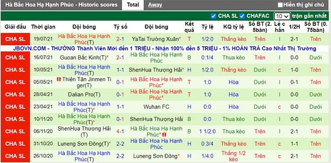 Nhận định, soi kèo Shanghai Port vs Hebei, 17h30 ngày 22/7 - Ảnh 2