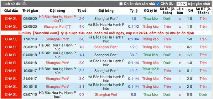 Nhận định, soi kèo Shanghai Port vs Hebei, 17h30 ngày 22/7 - Ảnh 3