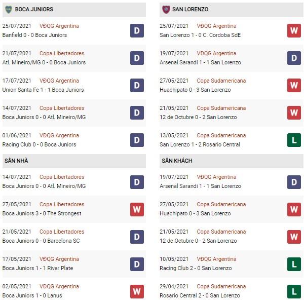 Phong độ Boca Juniors vs San Lorenzo