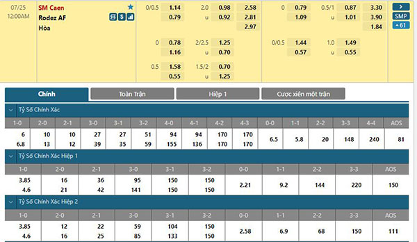 Tỷ lệ Caen vs Rodez