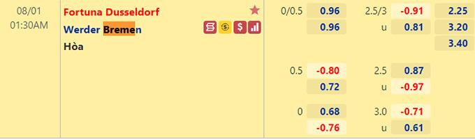 tỷ lệ Dusseldorf vs Bremen