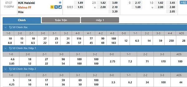 Tỷ lệ HJK Helsinki vs Malmo FF