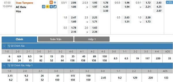 Tỷ lệ Ilves Tampere vs AC Oulu