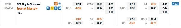 Tỷ lệ Krylya Sovetov vs Spartak Moscow