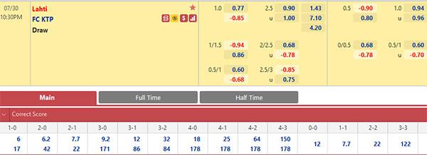 Tỷ lệ Lahti vs KTP Kotka