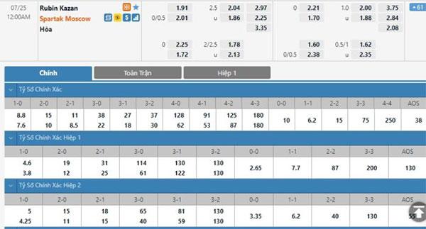Tỷ lệ Rubin Kazan vs Spartak Moscow