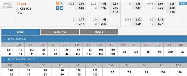 Tỷ lệ U23 Australia vs U23 Ai Cập