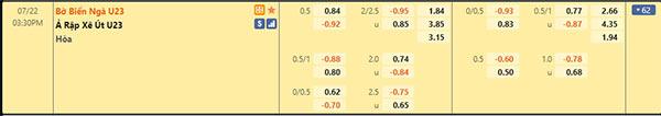 Tỷ lệ U23 Bờ Biển Ngà vs U23 Saudi Arabia