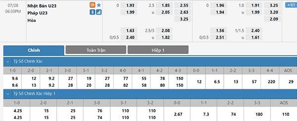 Tỷ lệ U23 Nhật Bản vs U23 Pháp