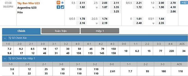 Tỷ lệ U23 Tây Ban Nha vs U23 Argentina