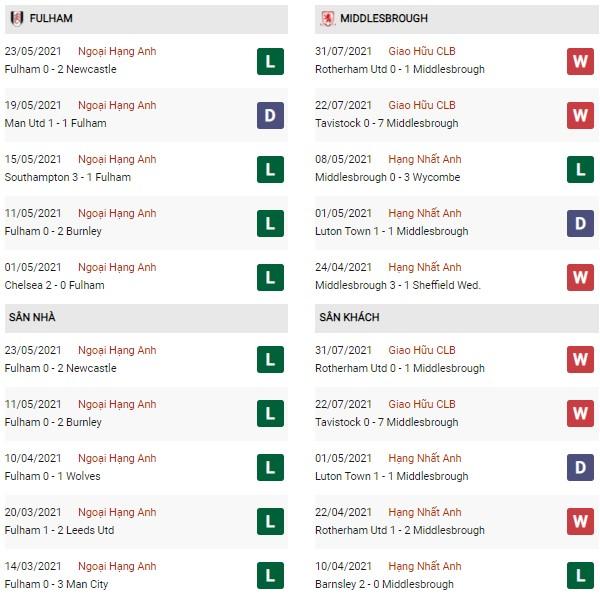 Phong độ Fulham vs Middlesbrough