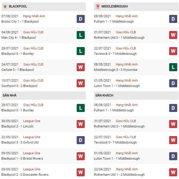 Phong độ Blackpool vs Middlesbrough