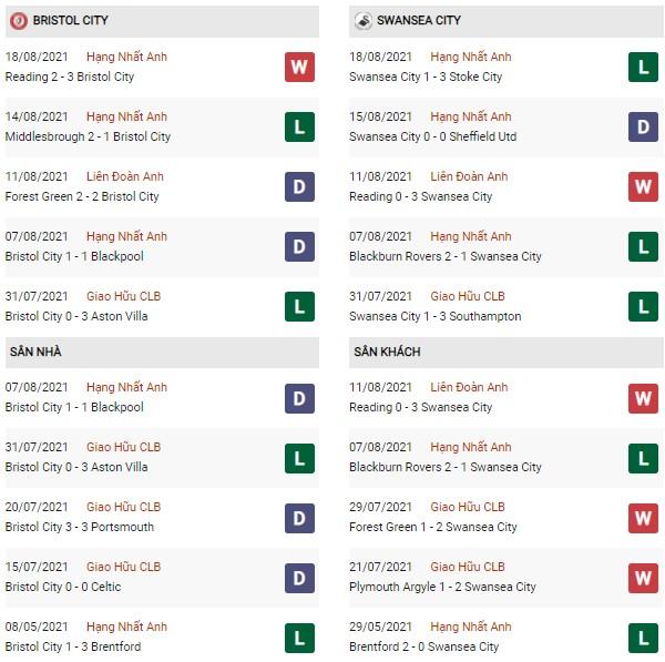 Phong độ Bristol City vs Swansea