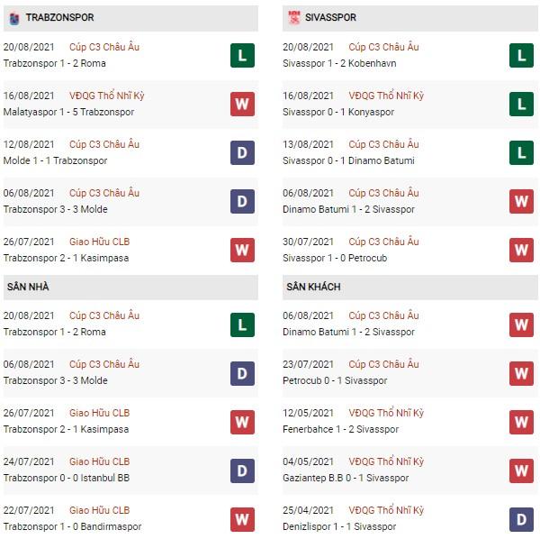 Phong độ Trabzonspor vs Sivasspor