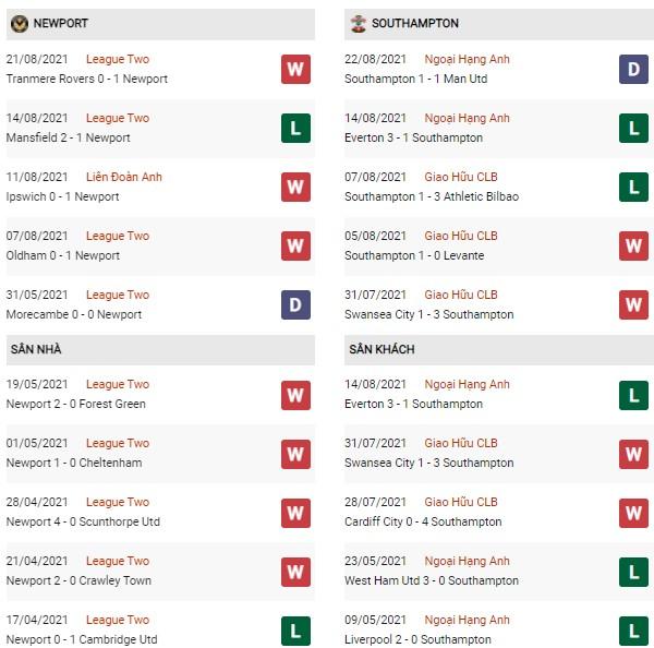 Phong độ Newport County vs Southampton