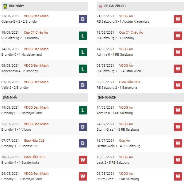 Phong độ Brondby vs RB Salzburg
