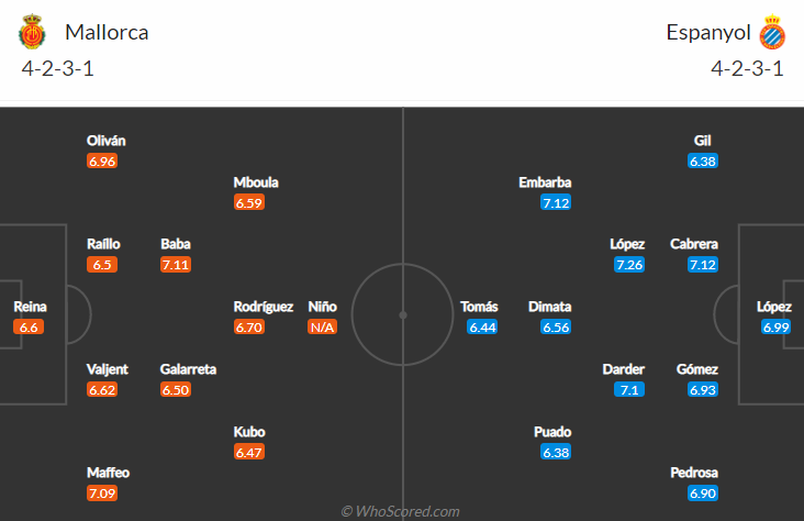 đội hình Mallorca vs Espanyol