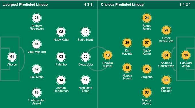 Soi kèo Liverpool vs Chelsea, 23h30 ngày 28/8: Thư hùng mãn nhãn