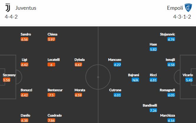 Soi kèo Juventus vs Empoli, 01h45 ngày 29/08: Sức mạnh vượt trội