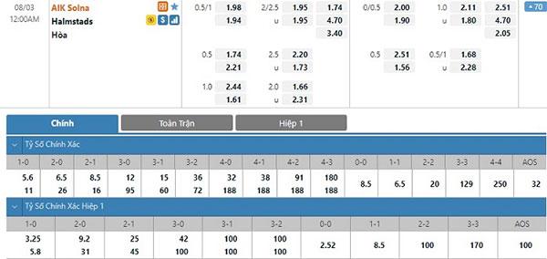 Tỷ lệ AIK Solna vs Halmstads