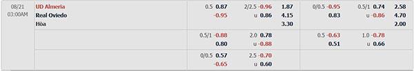 Tỷ lệ Almeria vs Oviedo