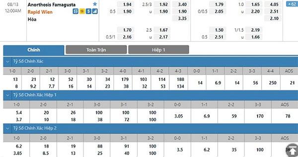 Tỷ lệ Anorthosis vs Rapid Vienna