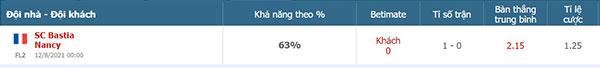 Tỷ lệ Bastia vs Nancy