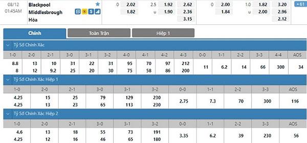 Tỷ lệ Blackpool vs Middlesbrough