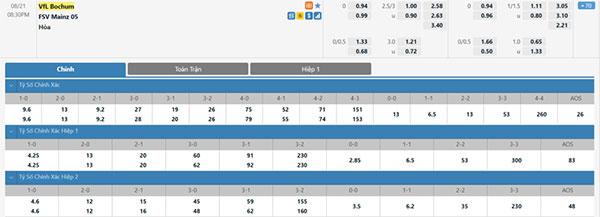 Tỷ lệ Bochum vs Mainz 05