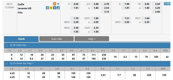 Tỷ lệ Cadiz vs Levante