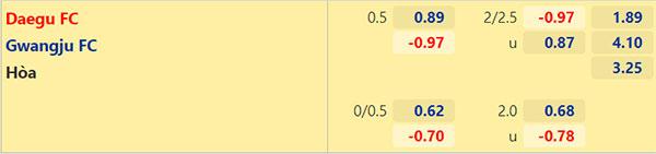 Tỷ lệ Daegu vs Gwangju