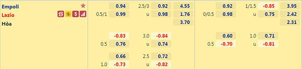 Tỷ lệ Empoli vs Lazio