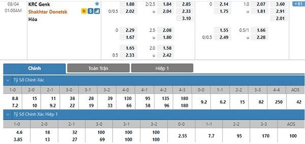 Tỷ lệ Genk vs Shakhtar Donetsk