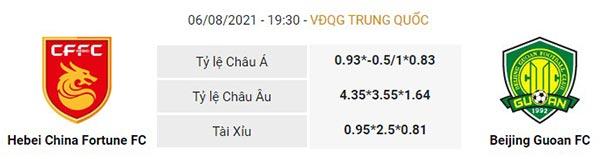 Tỷ lệ Hebei vs Beijing Guoan