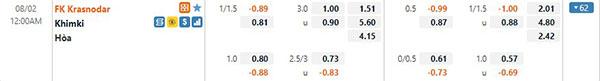 Tỷ lệ Krasnodar vs Khimki