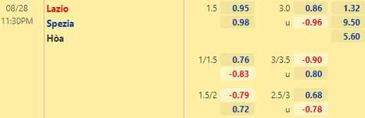 Soi kèo Lazio vs Spezia, 23h30 ngày 28/08: 3 điểm cho chủ nhà