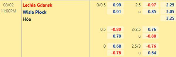 Tỷ lệ Lechia Gdansk vs Wisla Plock