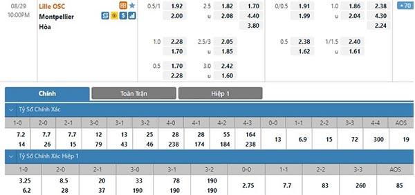Tỷ lệ Lille vs Montpellier